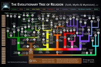 the-evolutionary-tree-of-religion