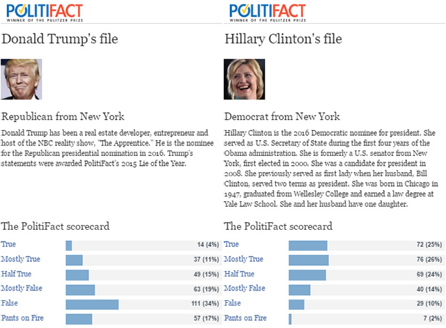 politifact trump vs clinton